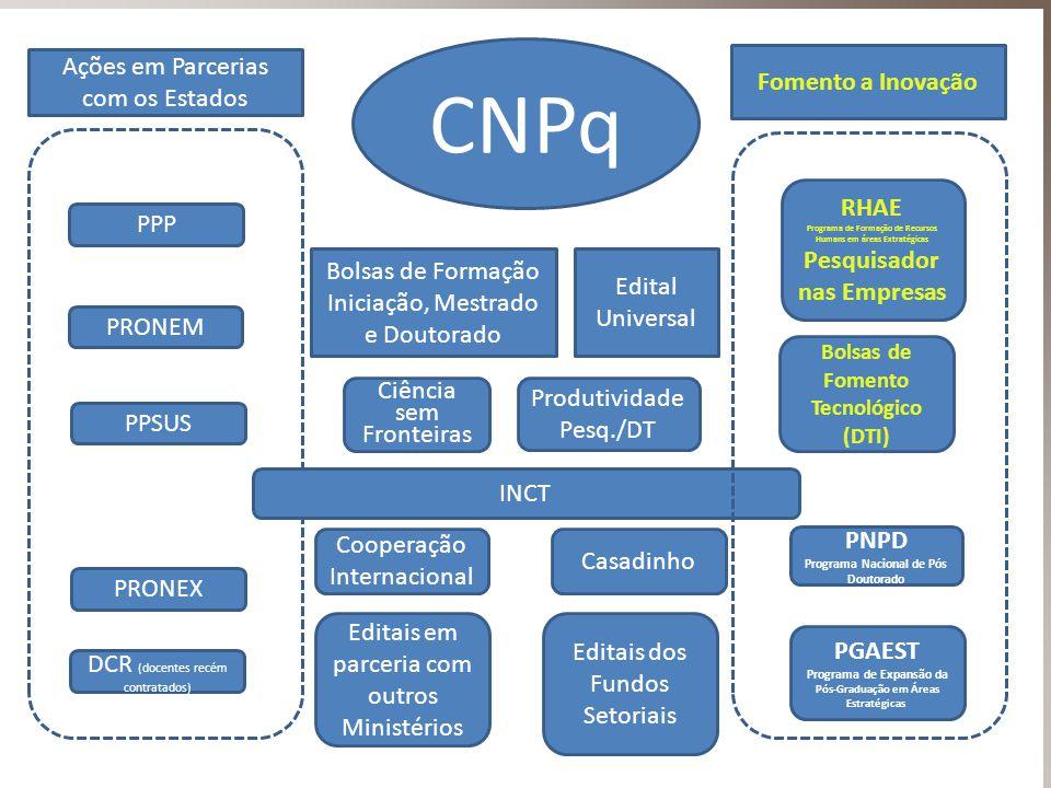 CNPq Ações em Parcerias com os Estados Fomento a Inovação RHAE PPP