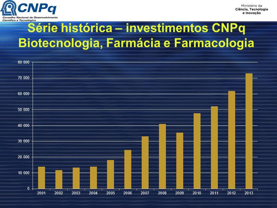 Série histórica – investimentos CNPq