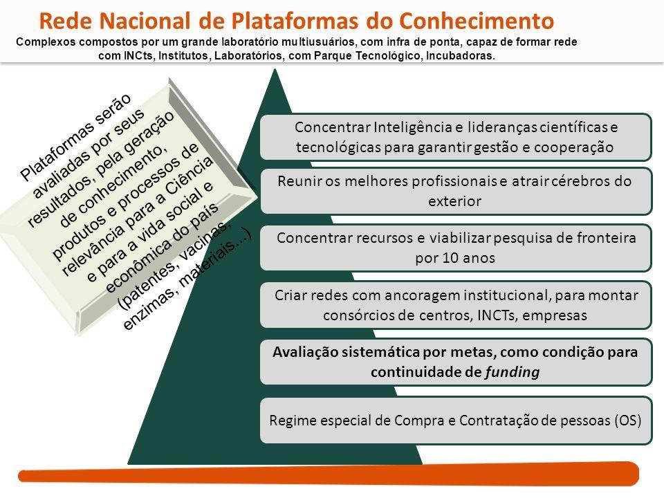 Rede Nacional de Plataformas do Conhecimento