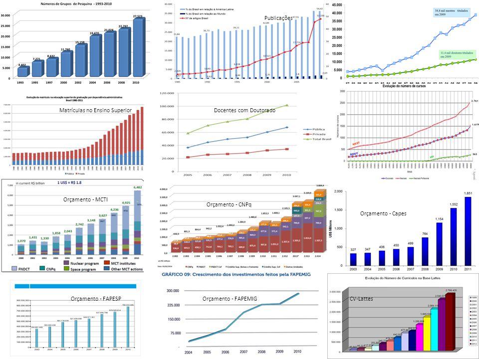 Publicações Matrículas no Ensino Superior. Docentes com Doutorado. Orçamento - MCTI. Orçamento - CNPq.