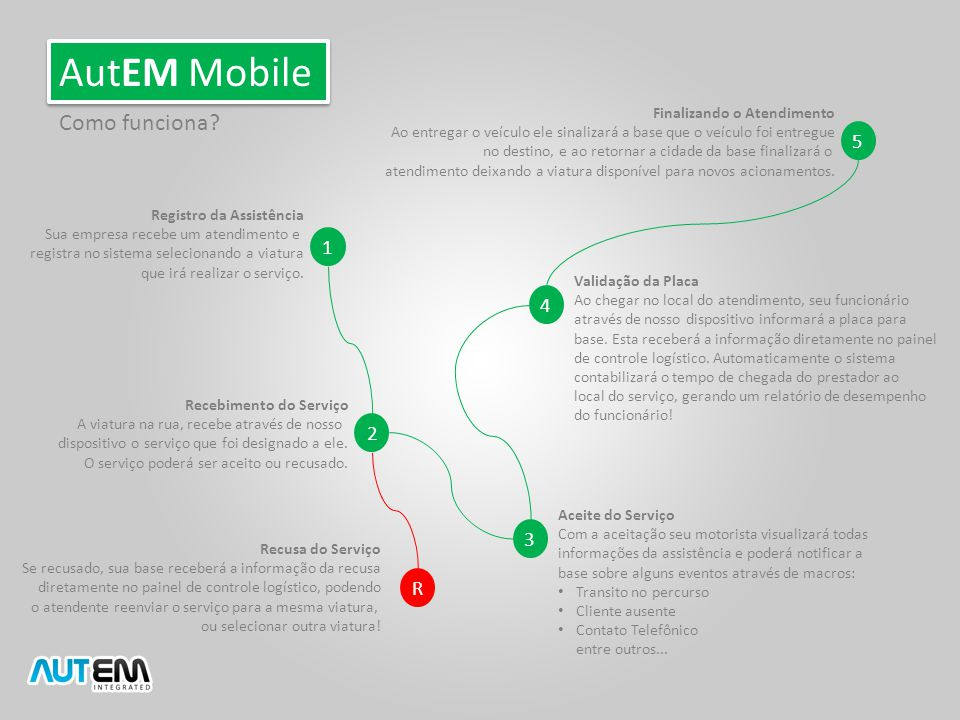 AutEM Mobile Como funciona 5 1 4 2 3 R