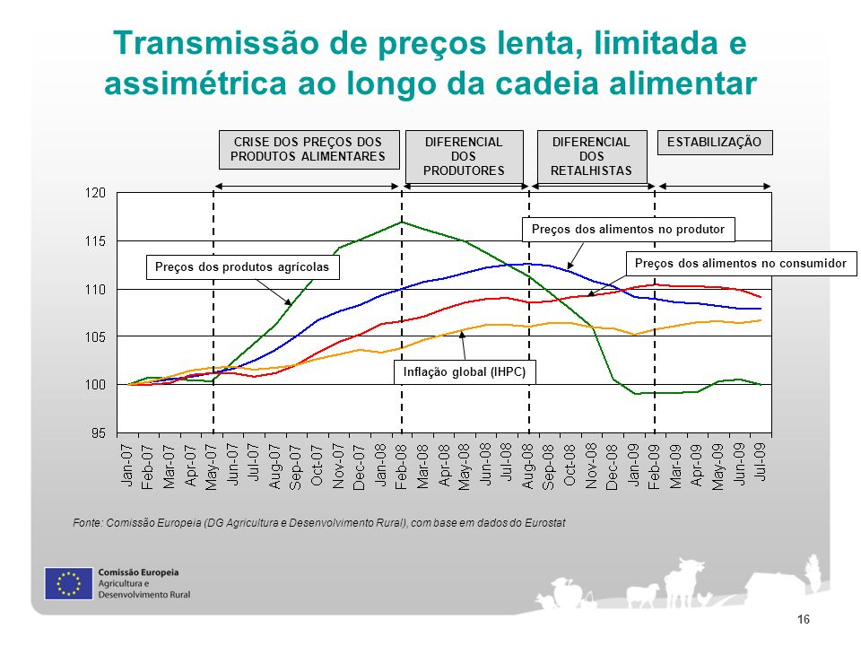 Transmissão de preços lenta, limitada e assimétrica ao longo da cadeia alimentar