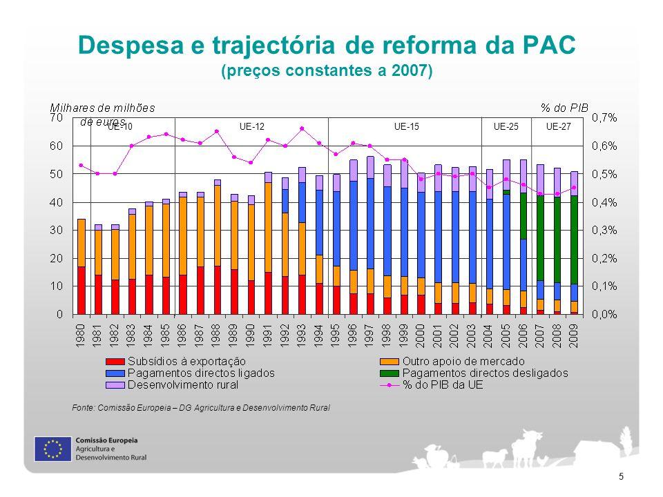 Despesa e trajectória de reforma da PAC (preços constantes a 2007)