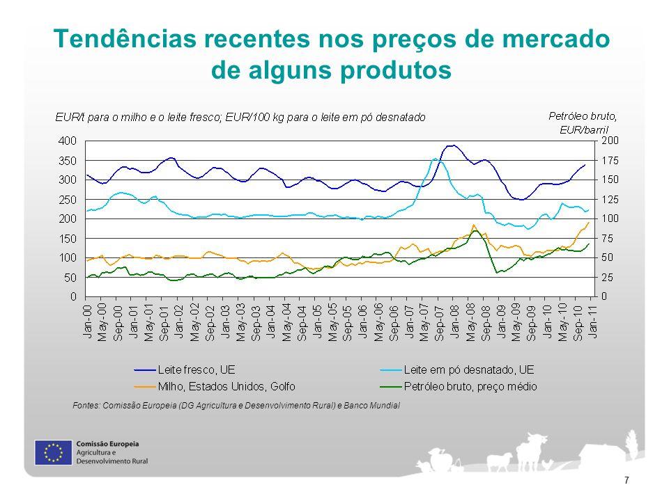 Tendências recentes nos preços de mercado de alguns produtos