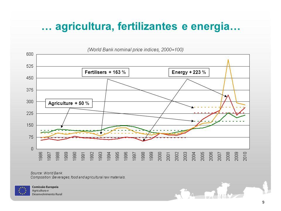 … agricultura, fertilizantes e energia…