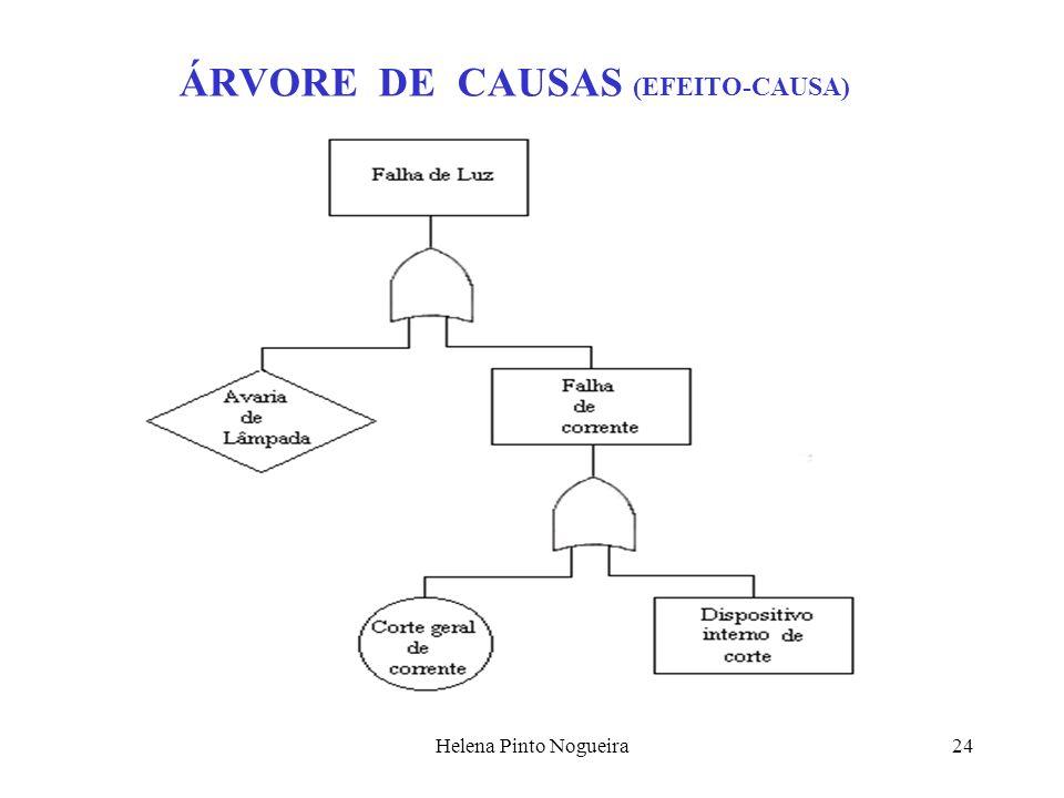 ÁRVORE DE CAUSAS (EFEITO-CAUSA)