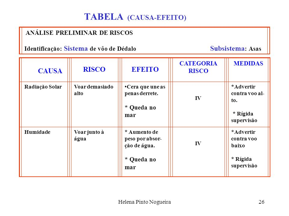 TABELA (CAUSA-EFEITO)