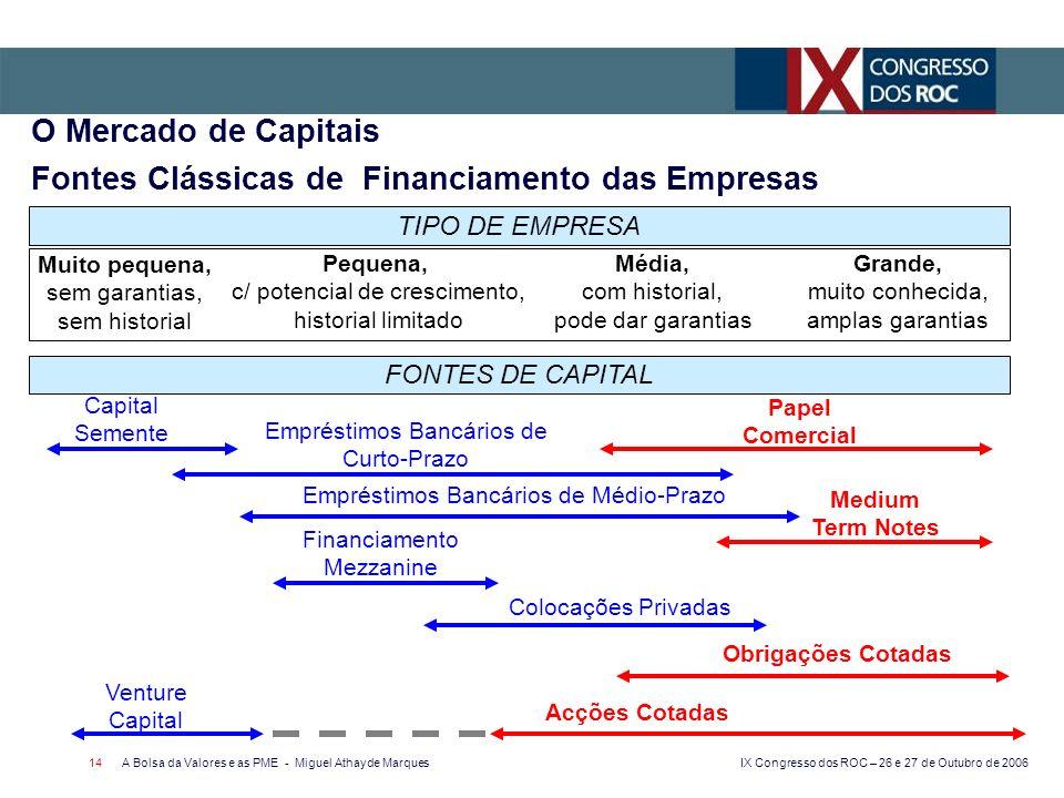 O Mercado de Capitais Fontes Clássicas de Financiamento das Empresas