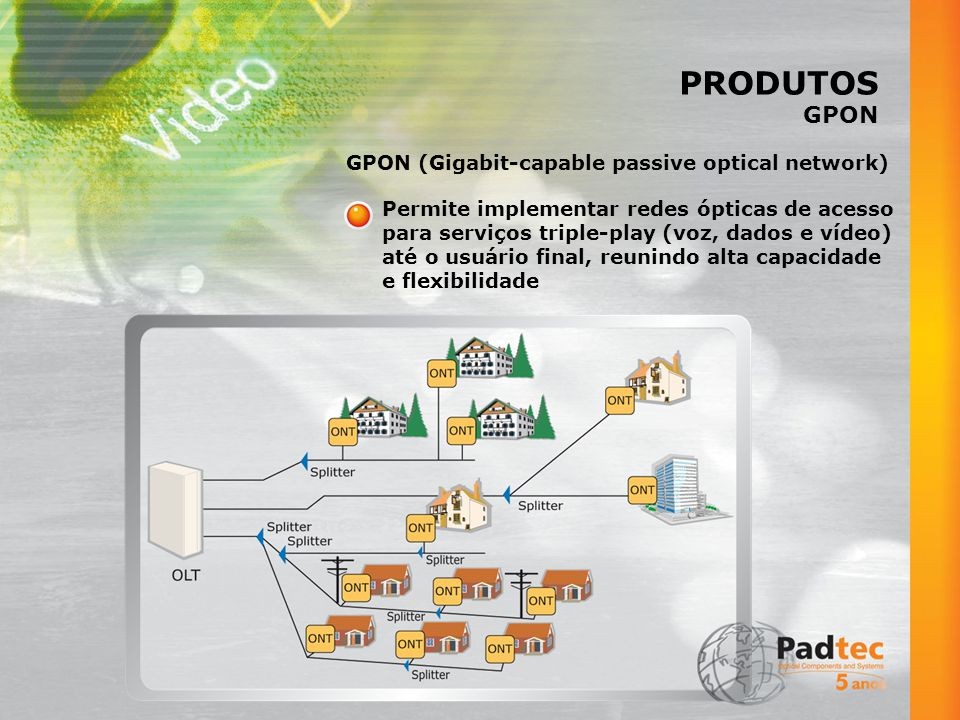 PRODUTOS GPON GPON (Gigabit-capable passive optical network)