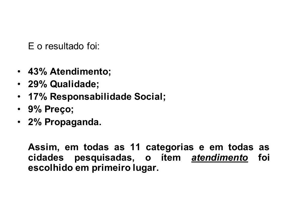 E o resultado foi: 43% Atendimento; 29% Qualidade; 17% Responsabilidade Social; 9% Preço; 2% Propaganda.