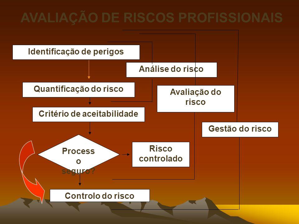 AVALIAÇÃO DE RISCOS PROFISSIONAIS