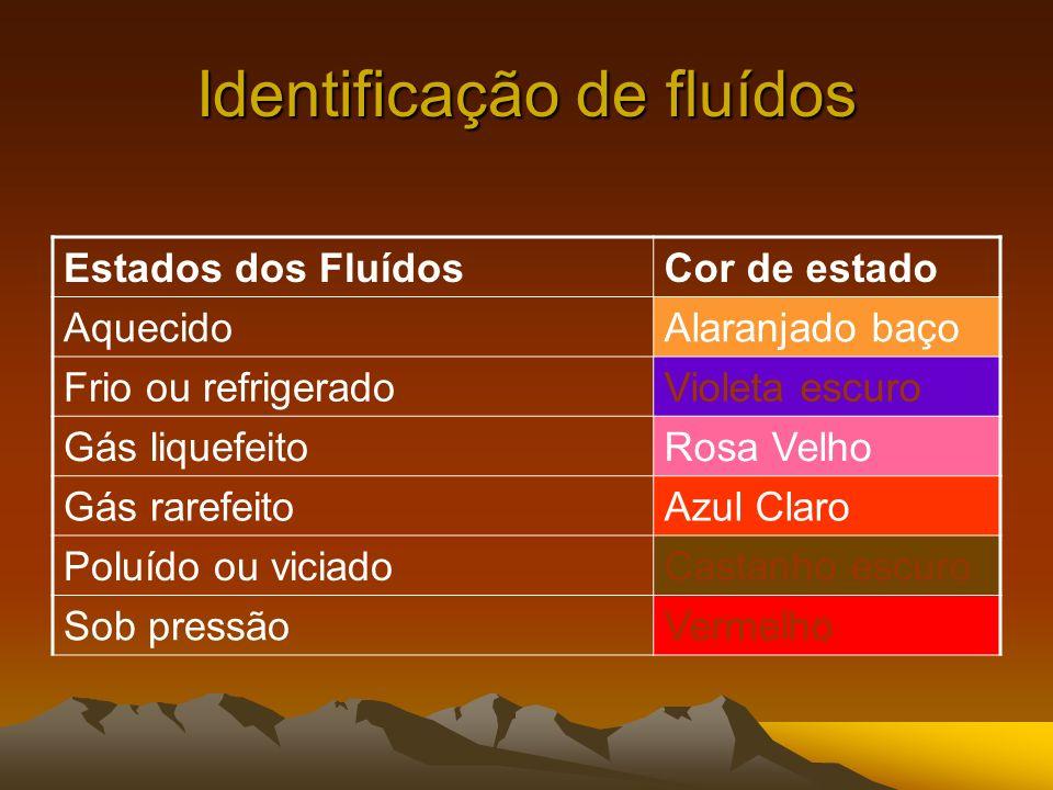Identificação de fluídos