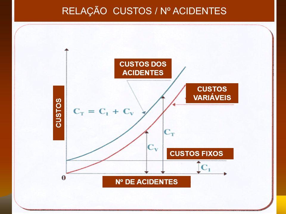 RELAÇÃO CUSTOS / Nº ACIDENTES