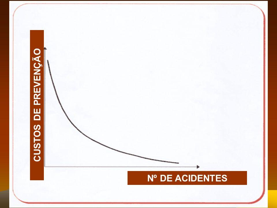 CUSTOS DE PREVENÇÃO Nº DE ACIDENTES