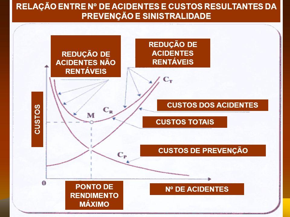 RELAÇÃO ENTRE Nº DE ACIDENTES E CUSTOS RESULTANTES DA PREVENÇÃO E SINISTRALIDADE