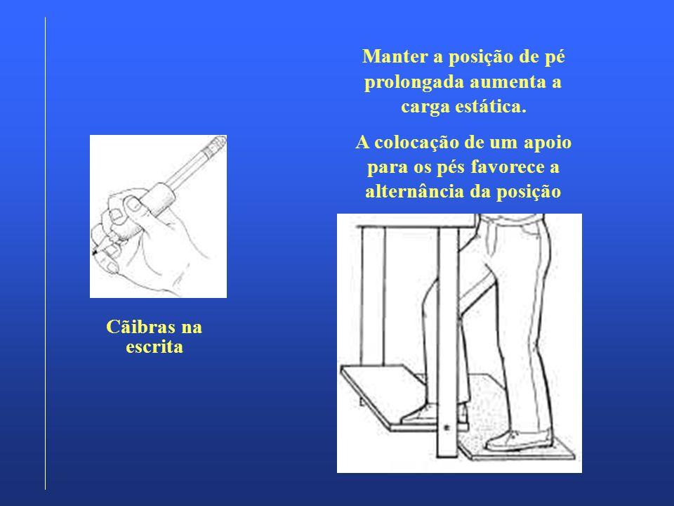 Manter a posição de pé prolongada aumenta a carga estática.