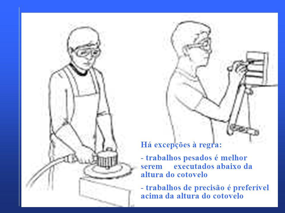 Há excepções à regra:- trabalhos pesados é melhor serem executados abaixo da altura do cotovelo.
