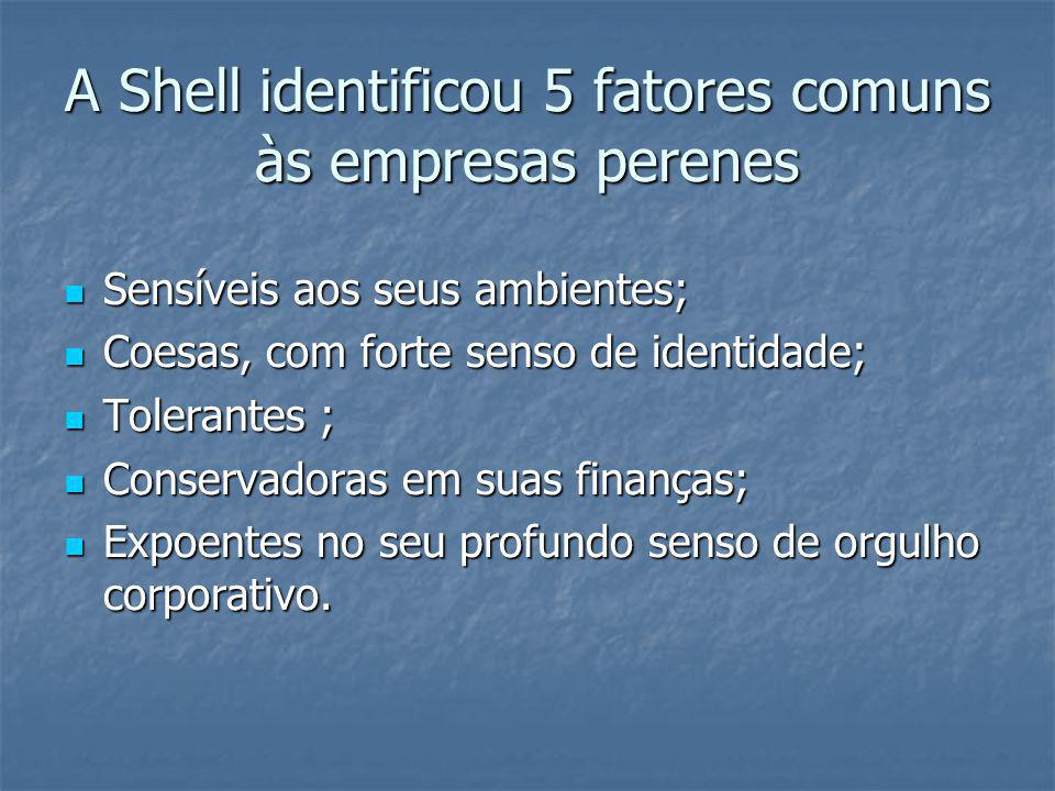 A Shell identificou 5 fatores comuns às empresas perenes