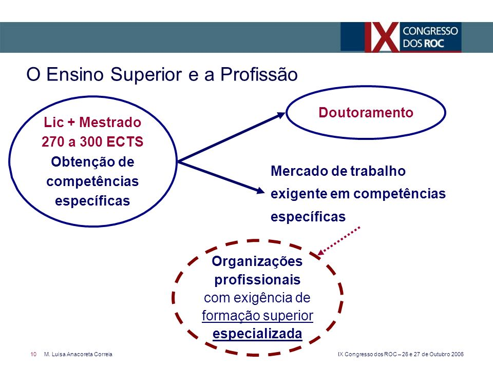 O Ensino Superior e a Profissão