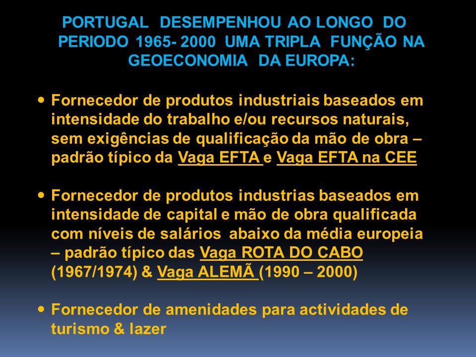 PORTUGAL DESEMPENHOU AO LONGO DO PERIODO 1965- 2000 UMA TRIPLA FUNÇÃO NA GEOECONOMIA DA EUROPA: