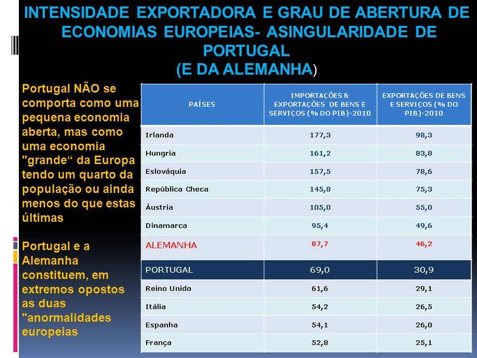 INTENSIDADE EXPORTADORA E GRAU DE ABERTURA DE
