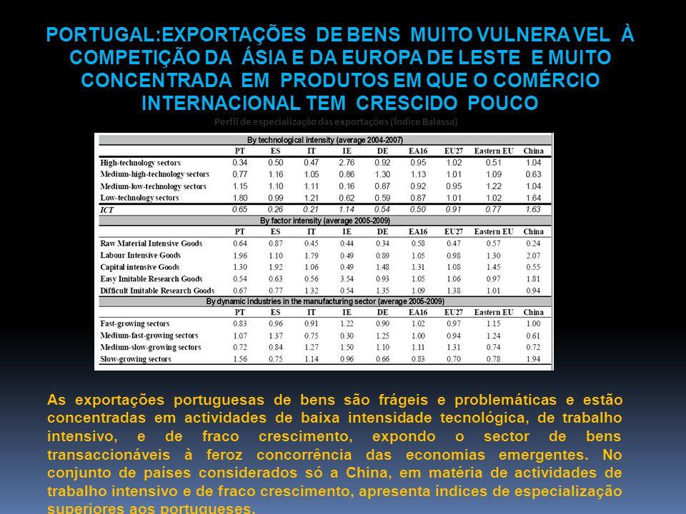 Perfil de especialização das exportações (Índice Balassa)