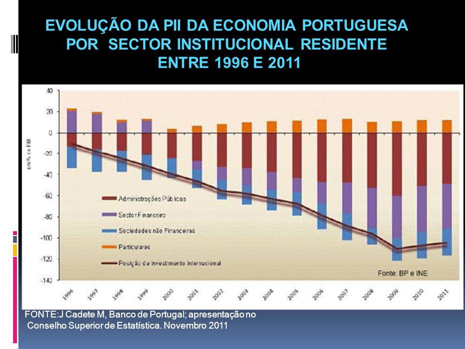 EVOLUÇÃO DA PII DA ECONOMIA PORTUGUESA