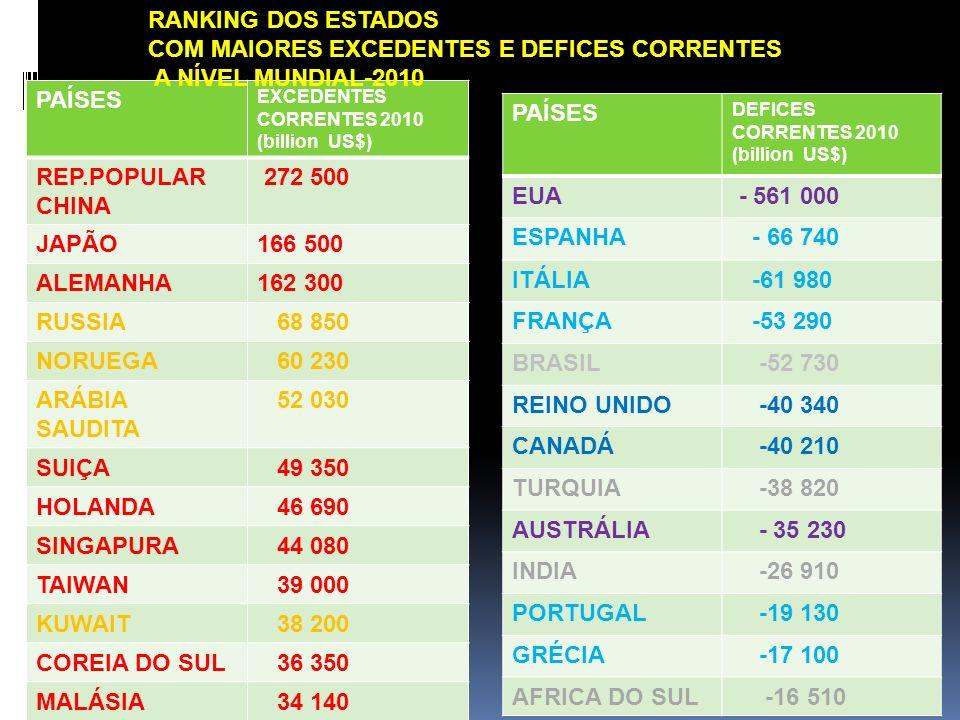 COM MAIORES EXCEDENTES E DEFICES CORRENTES A NÍVEL MUNDIAL-2010 PAÍSES