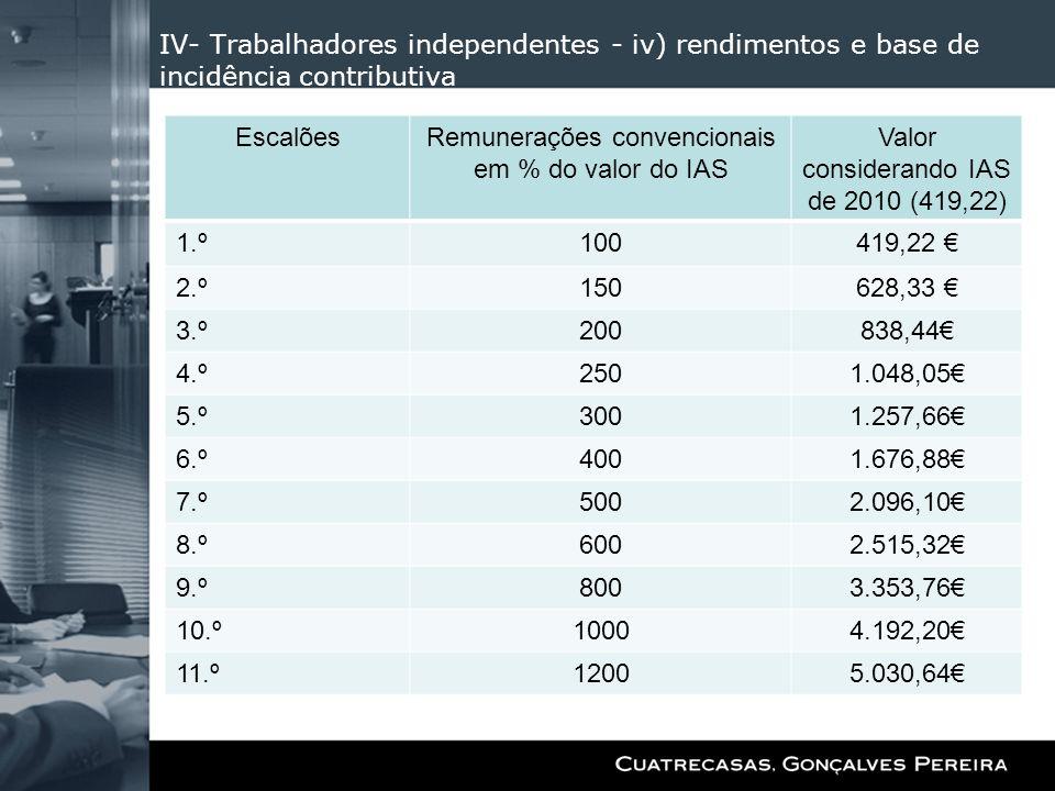 Remunerações convencionais em % do valor do IAS