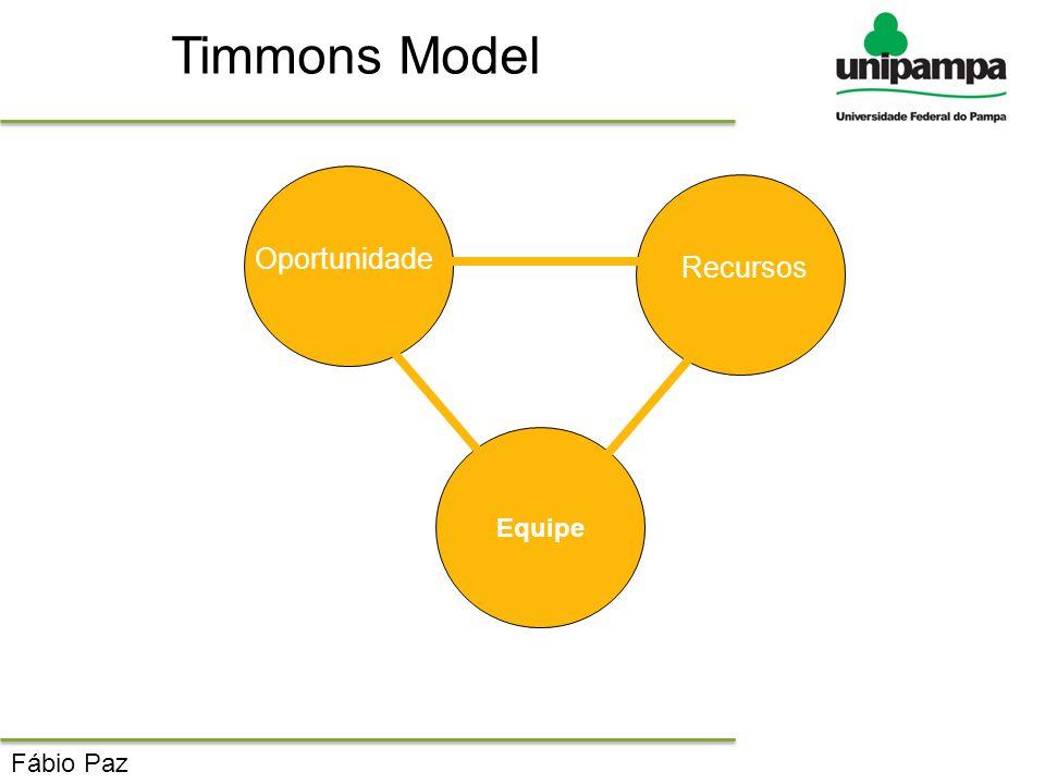 Timmons Model Oportunidade Recursos Equipe Fábio Paz
