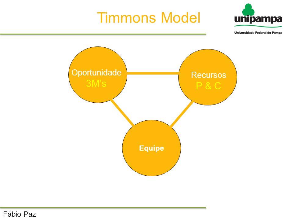 Timmons Model Oportunidade Recursos 3M's P & C Equipe Fábio Paz