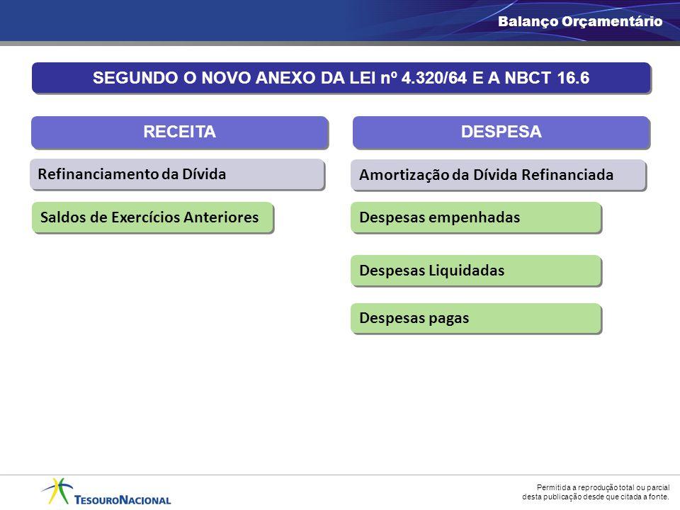 SEGUNDO O NOVO ANEXO DA LEI nº 4.320/64 E A NBCT 16.6
