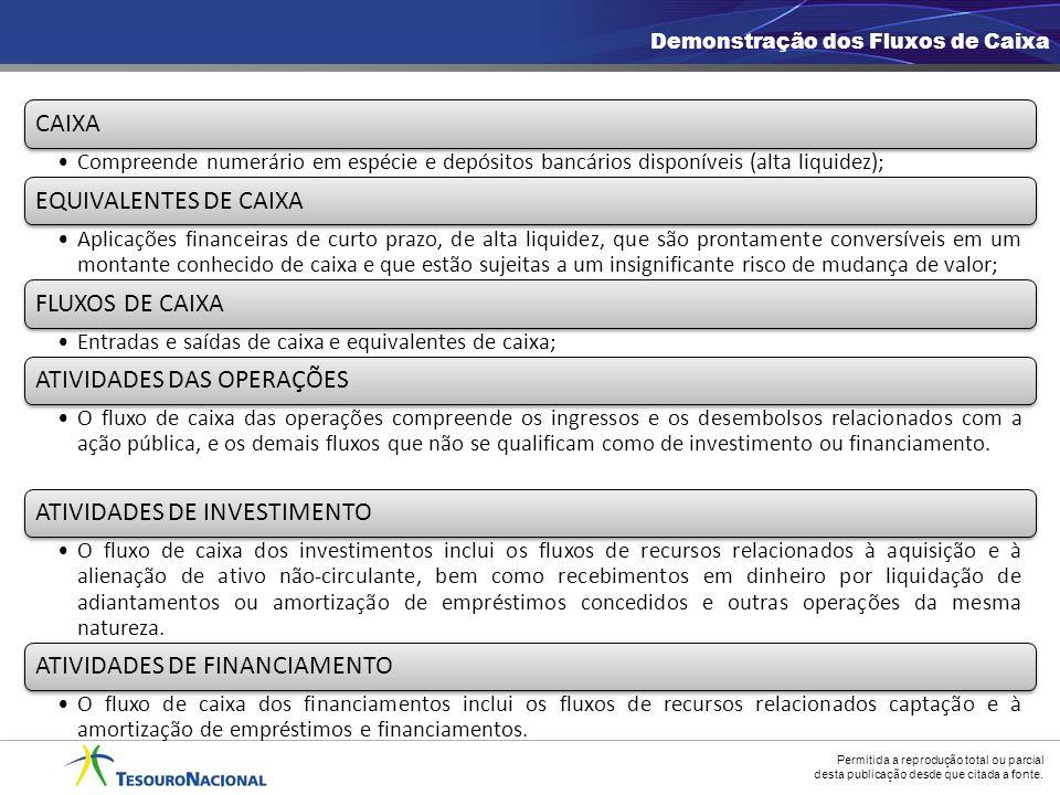 ATIVIDADES DAS OPERAÇÕES ATIVIDADES DE INVESTIMENTO