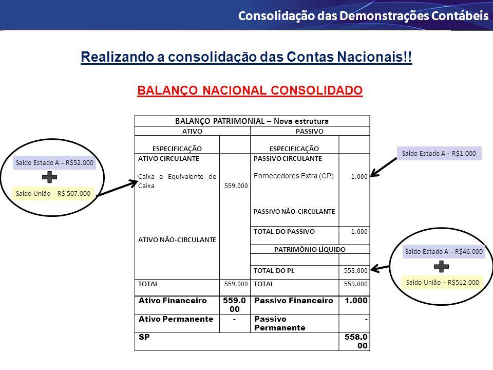 Realizando a consolidação das Contas Nacionais!!