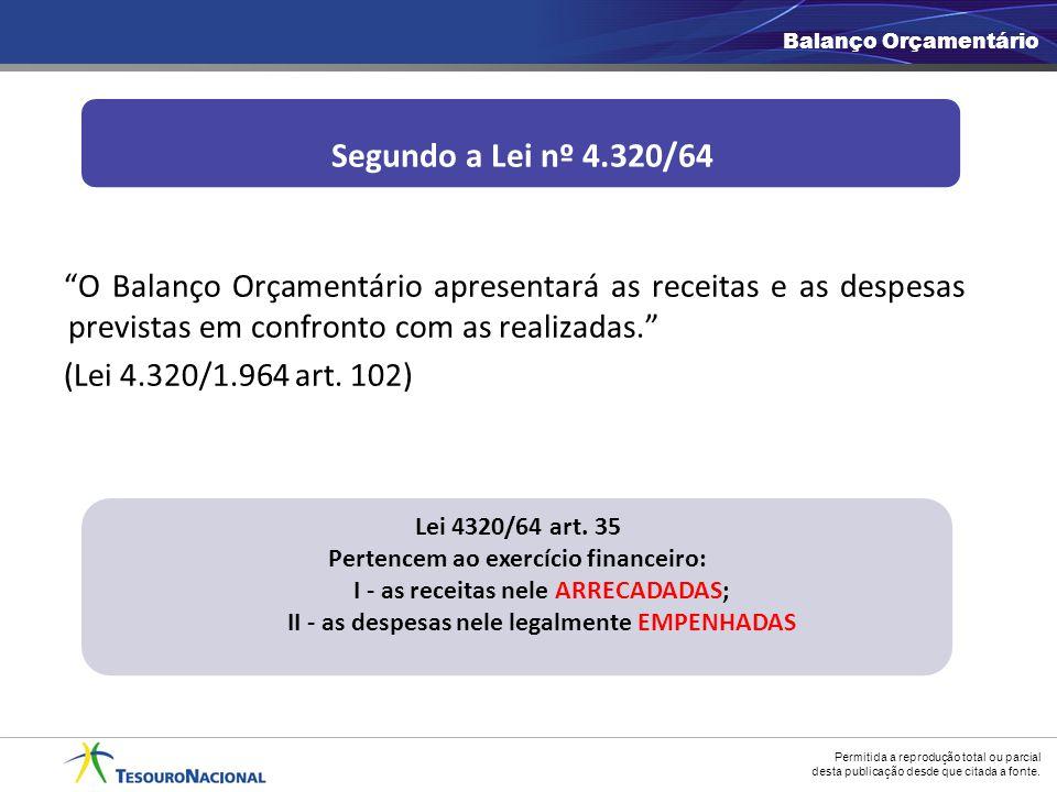 Balanço Orçamentário Segundo a Lei nº 4.320/64.