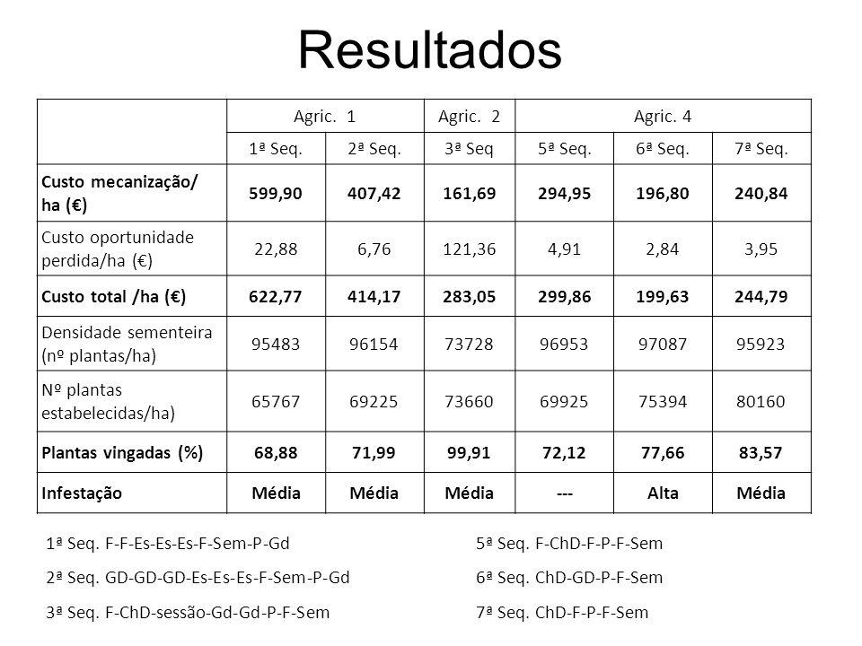 Resultados Agric. 1 Agric. 2 Agric. 4 1ª Seq. 2ª Seq. 3ª Seq 5ª Seq.