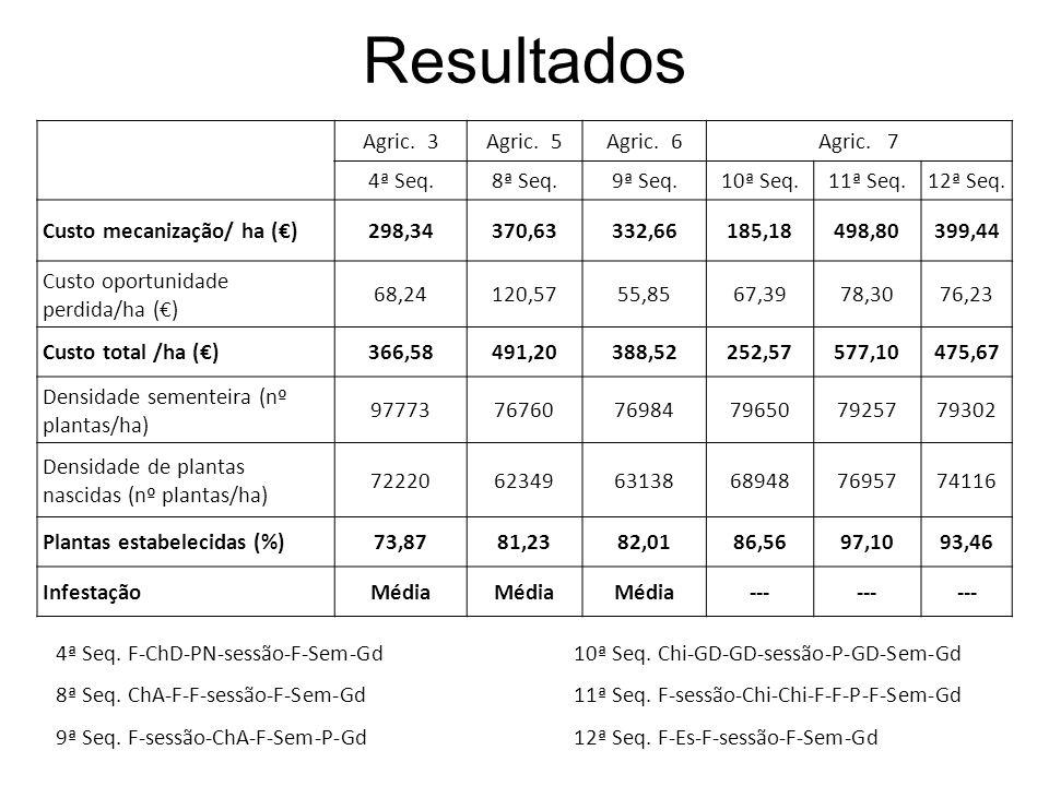 Resultados Agric. 3 Agric. 5 Agric. 6 Agric. 7 4ª Seq. 8ª Seq. 9ª Seq.