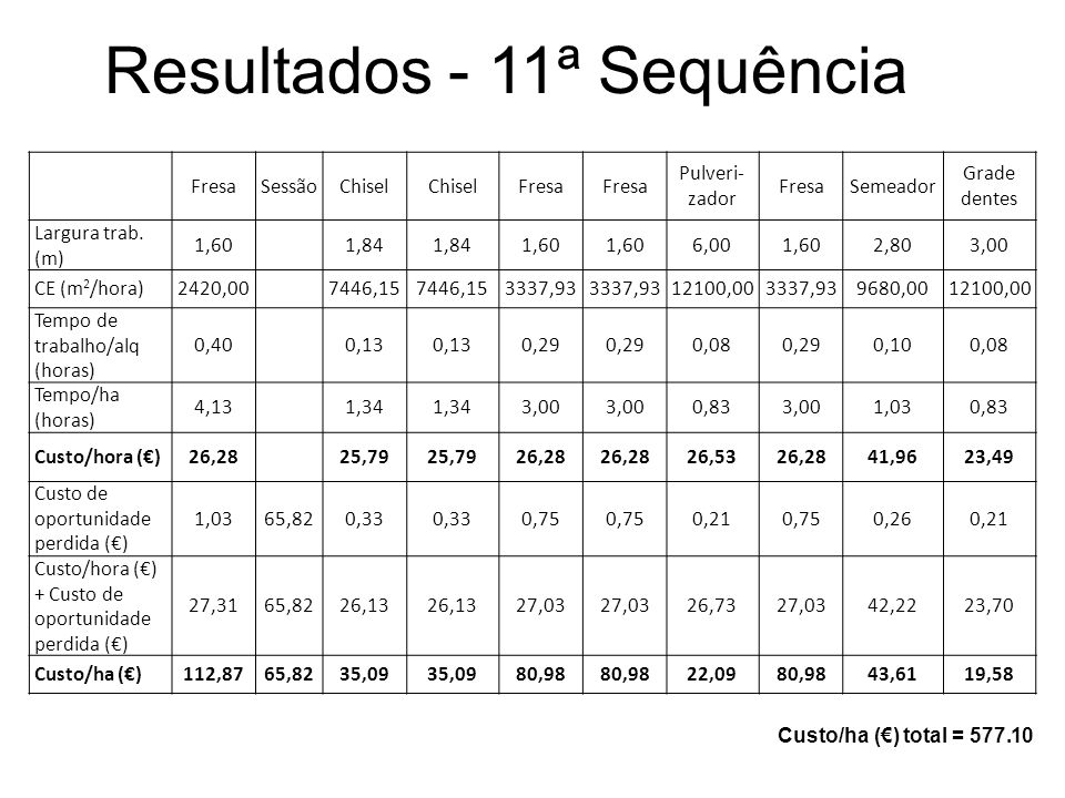 Resultados - 11ª Sequência