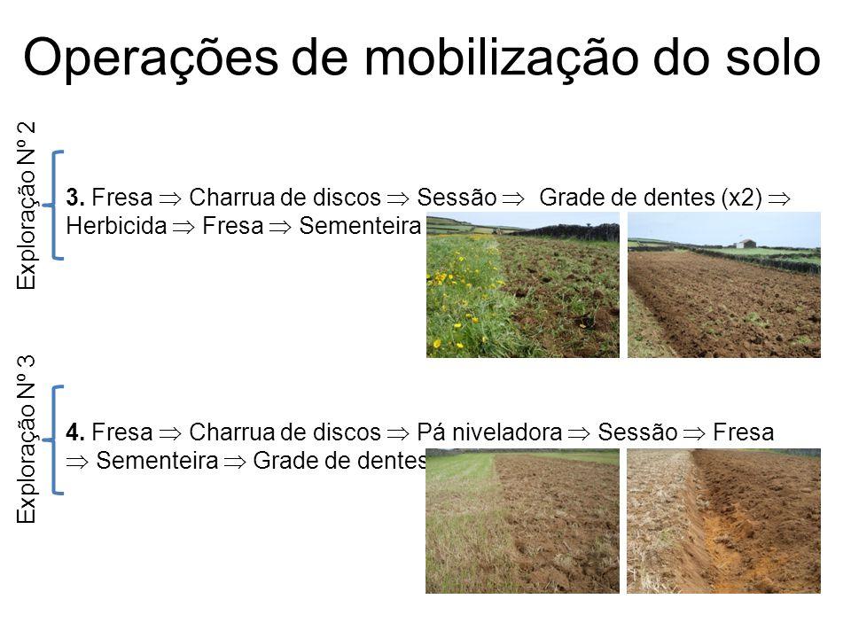 Operações de mobilização do solo