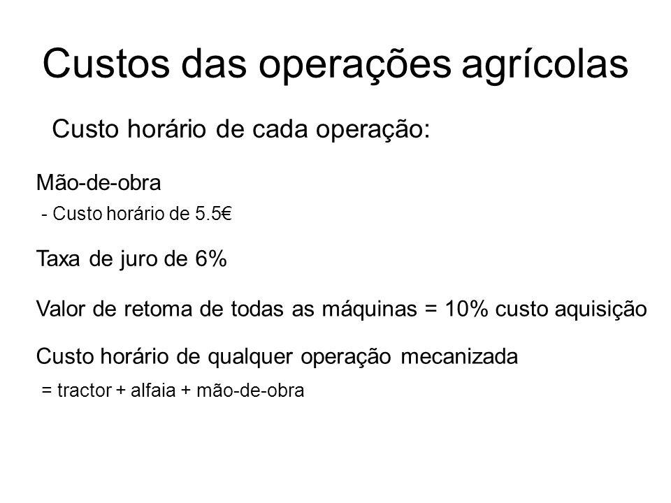 Custos das operações agrícolas
