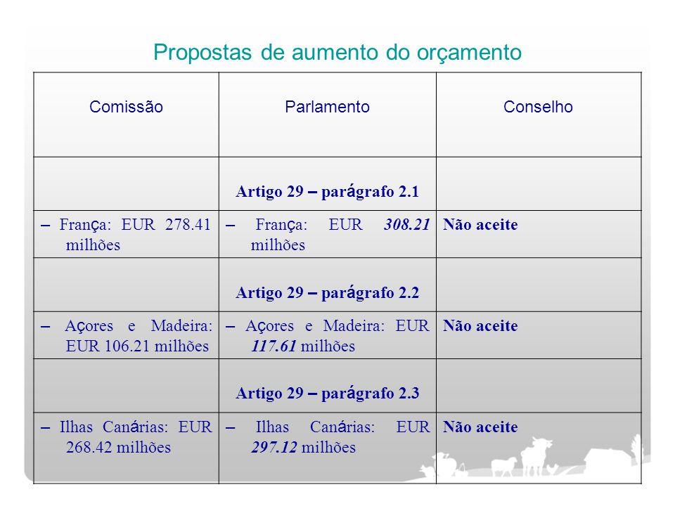 Propostas de aumento do orçamento