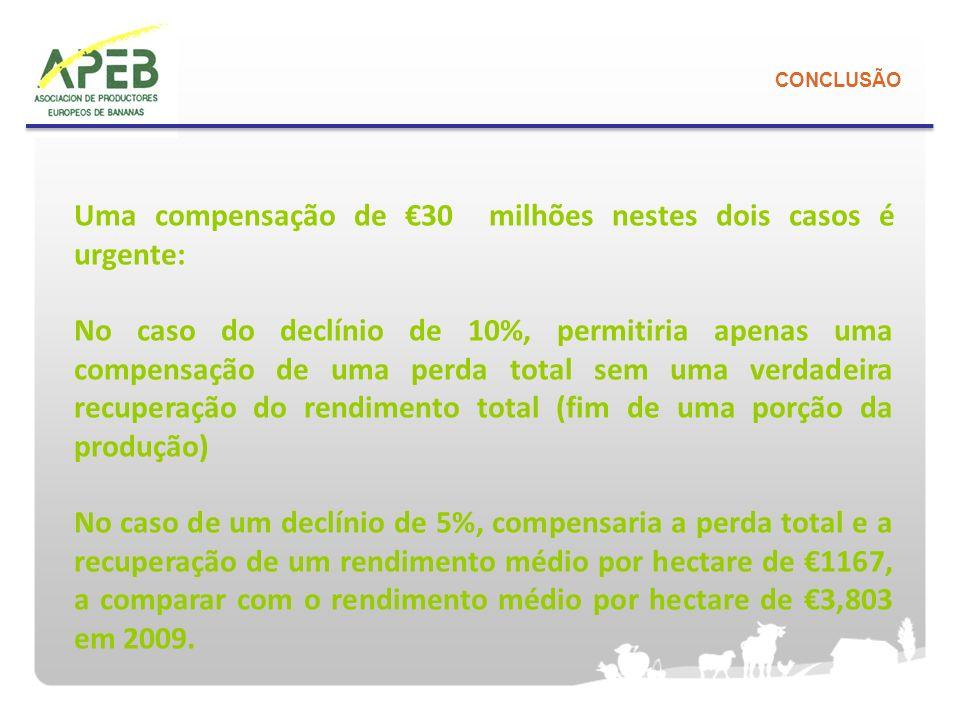 Uma compensação de €30 milhões nestes dois casos é urgente:
