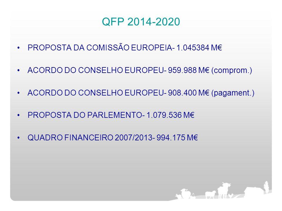 QFP 2014-2020 PROPOSTA DA COMISSÃO EUROPEIA- 1.045384 M€