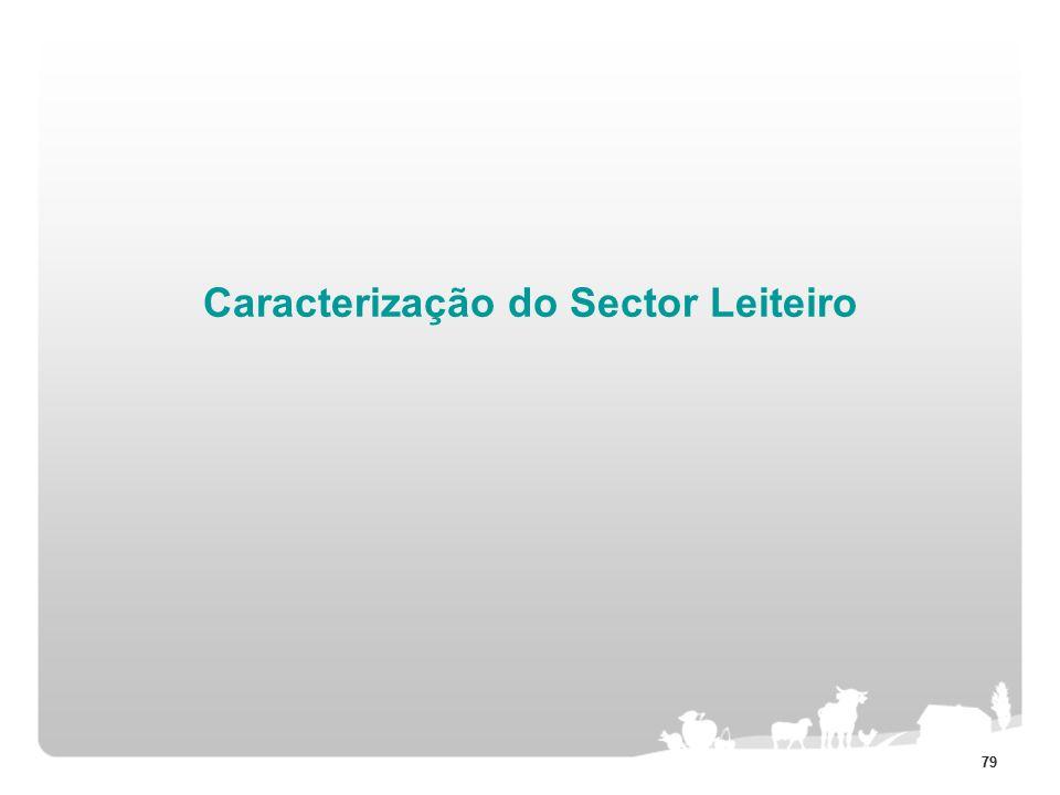Caracterização do Sector Leiteiro