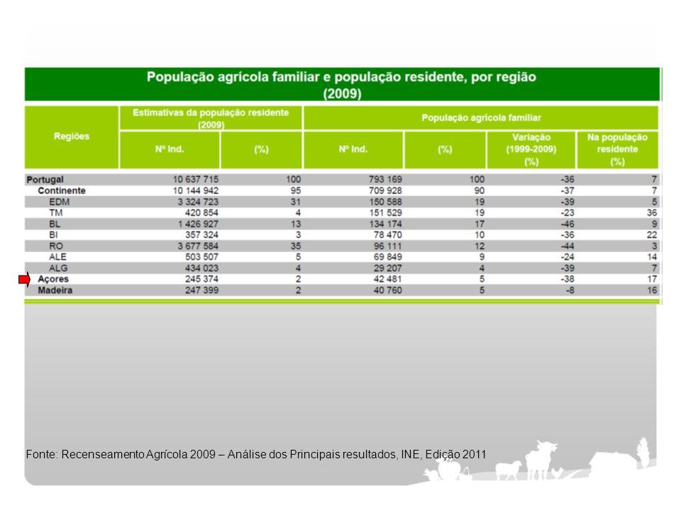 Fonte: Recenseamento Agrícola 2009 – Análise dos Principais resultados, INE, Edição 2011