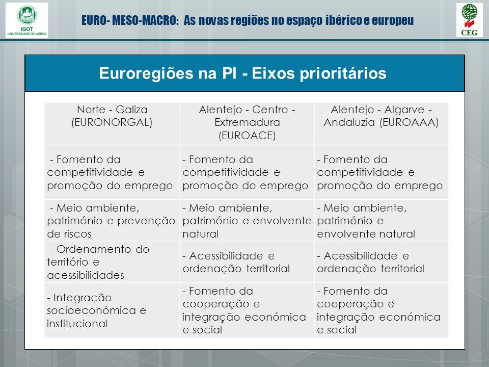 Euroregiões na PI - Eixos prioritários