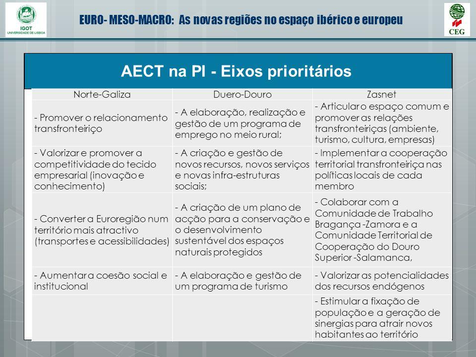 AECT na PI - Eixos prioritários
