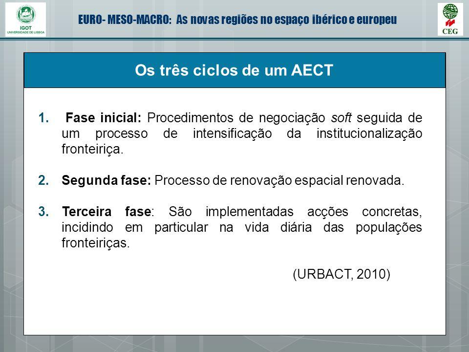 Os três ciclos de um AECT