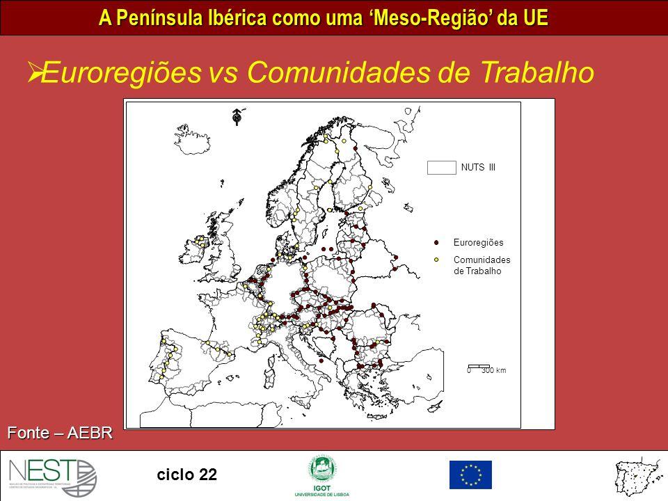Euroregiões vs Comunidades de Trabalho