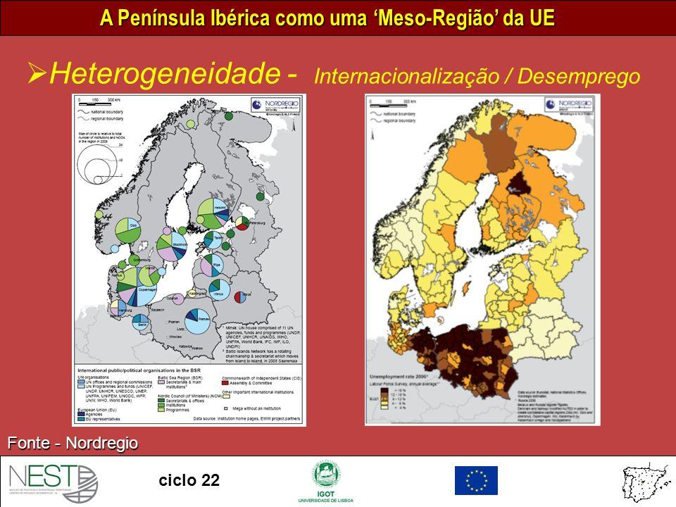 Heterogeneidade - Internacionalização / Desemprego